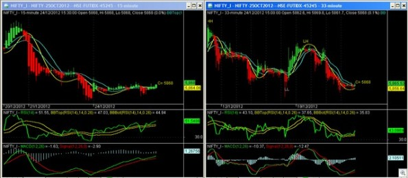 Nifty Futures 241212