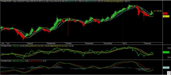 Tatamotors Daily 160213