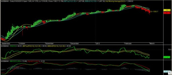 Axisbank Daily 010313