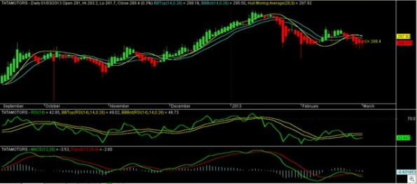 Tatamotors Daily 010313
